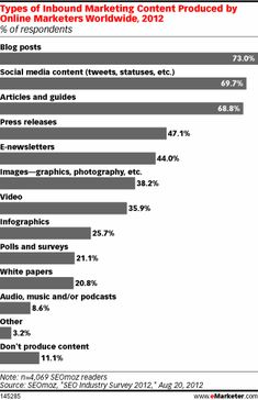 SEO, Social and Content Marketing in Top Demand  Read more at http://www.emarketer.com/Article.aspx?R=1009368=a6506033675d47f881651943c21c5ed4#hotr1qkAKaHAPpSm.99