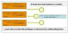 4.4Bean scopes Spring Framework, M Class, Collaboration, Beans, Names, Java, Beans Recipes