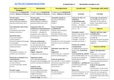 Situations orales synthese by lebaobabbleu via slideshare Le Baobab, Excuse Moi, French Tips, France, English Language, Fle