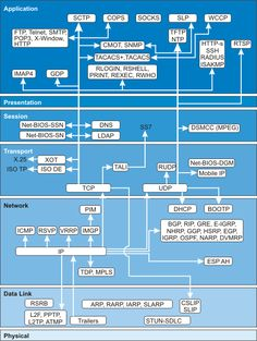 TCP / IP Protocols: ICMP UDP FTP HTTP Protocols. WAN, LAN, ATM data communications and telecommunications