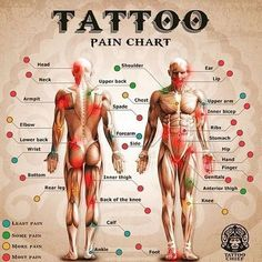 Buenas ideas de poner tatuajes