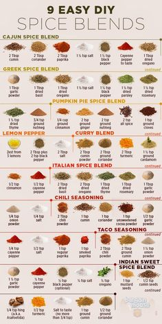 DIY Spice Blends: Save Money By Making Your Own!   BargainMoose Canada