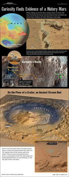 Space And Astronomy Mars Rover Curiosity's Ancient Stream Discovery Explained (Infographic) Curiosity Rover, Cosmos, Earth Science, Science And Nature, Life Science, Sistema Solar, Sonda Curiosity, Space And Astronomy, Milky Way