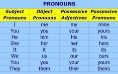 Personal pronouns (object) possessive, adjectives and pronuons.    Generally (but not always) pronouns stand for (pro + noun) or refer to a noun, an individual or individuals or thing or things (the pronoun's antecedent) whose identity is made clear earlier in the text.