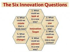 The Six Innovative Questions