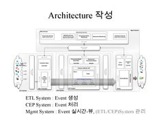modern web application logical and physical architecture