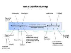 learning and knowledge - Google Search