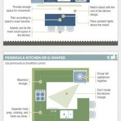 Kitchen Layout Guide   Visual.ly