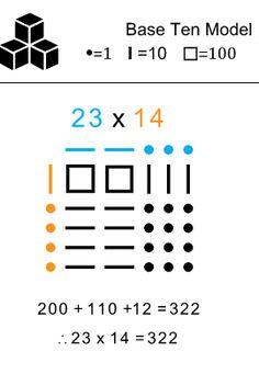 Multi-Digit Array (Base Ten Model) for multiplication