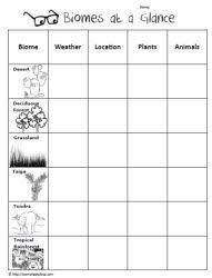 Biome & Adaptation Webquest | teaching science | Pinterest | Staff ...