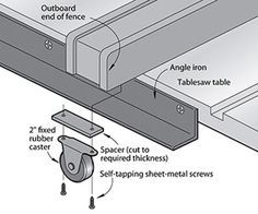 Woodworking saws and Jigs Table Saw Fence, Table Saw Jigs, Diy Table Saw, Woodworking Workshop, Woodworking Jigs, Woodworking Projects, Carpentry, Table Saw Accessories, Serra Circular