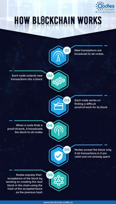 Application Development Services Here's a simple infographic that explaines how Blockchain works. Read on to know the process in 6 easy steps and understand why we say it's one of most disruptive technological advancements in the recent times Computer Basics, Computer Coding, Computer Technology, Computer Programming, Computer Science, Technology Apple, Disruptive Technology, Investing In Cryptocurrency, Cryptocurrency Trading