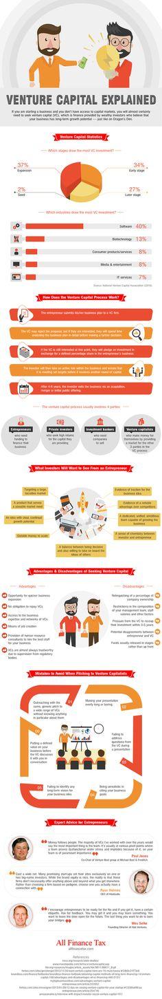 Infographic: Venture capital explained
