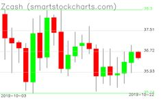 Please visit the site for the latest forecasts! This forecast was issued on October 21 2019 at 06:32PM #Zcash Stock Charts, Career Path, Bar Chart, April 19, October, Bar Graphs