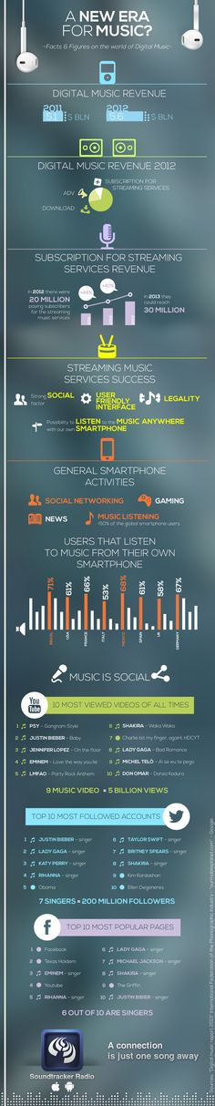 Facts & figures on the world of digital music - Discover more on the evolution of the digital music and its link to the social media