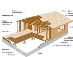 목조주택 집 짓기 입문기 | 본디 건축이란, 건축물의 하중을 지지하는 구조재가 무엇이냐에 따라 성질이 나뉩니다. 다양한 자재가 있겠지만 가장 보편적으로 사용되는 자재는 철근콘크리트(RC), 철골구조(S), 목재 세 가지입니다. 당연스럽게도 목재를 사용한 건축을 일컬어 목조주택, 목조건축이라 합니다. 목조건축은 구조에 따라, 무게에 따라 건축기법을 분류하는데, 크게 두 가지로 분류됩니