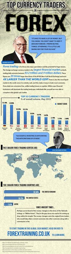 Top Currency Traders in Forex Infographic #forextrading #currencytrading
