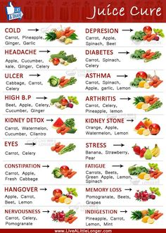 Benefits Of Juice Cure To Know More : www.livealittlelonger.com