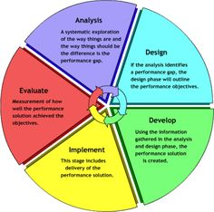 ADDIE Model of Instructional Design Anayze, Design, Develop, Implement, Evaluate