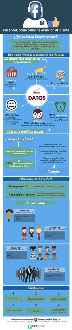 Facebook como canal de servicio al cliente. Infografía en español. #CommunityManager