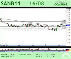 SANTANDER BR - SANB11 - 16/08/2012 #SANB11 #analises #bovespa