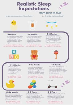 The following infographic provides a realistic look at baby, toddler and preschooler sleep. Including average night waking, need for night feeds, sleep regression and average amount and timings of ...