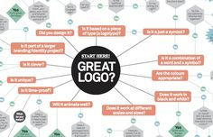 A Brilliant Flowchart To Help You Create The Perfect Logo Every Time - DesignTAXI.com