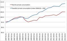 Denmark | The Market Monetarist
