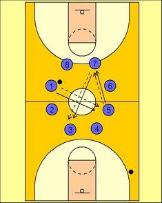 Pick'n'Roll. Resources for basketball coaches.: Ejercicio de Pases y Concentración