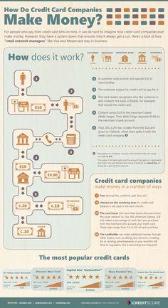Infographic How Do Credit Card Companies Make Money? | Infographics Creator