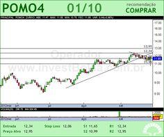 MARCOPOLO - POMO4 - 01/10/2012 #POMO4 #analises #bovespa
