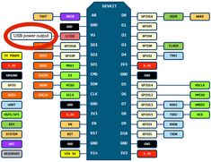 Pin layout LoLin NodeMCU development board V3. Source: http://www.wemos.cc/wiki/Hardware/Pin