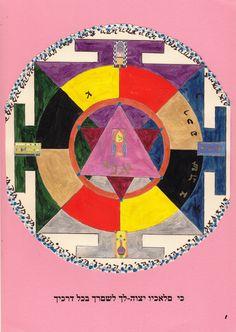 My Angels' Mandala i.e. a symbolic view of my Natal Chart