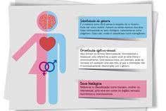 Resultado de imagem para orientações sexuais