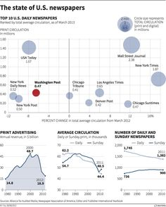 The state of U.S. newspapers – graphic of the day  In light of Amazon founder & CEO Jeff Bezos purchasing the Washington Post, today's graphic looks at the state of the top newspapers in the US. The graph below ranks the top 10 US newspapers in terms of average circulation. At the bottom are three graphs that show three key indicators of the gradual decline of the newspaper industry.