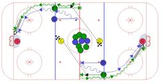 Over 550 Animated Hockey Drills For All Ages. Create practice plans for success! Dek Hockey, Hockey Drills, Hockey Training, Danger Zone, Thing 1, Coaching, October 15, Passion, Play
