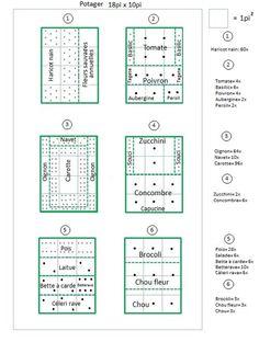 Plan de petit potager Plus - Diy Garten Small Vegetable Gardens, Vegetable Garden Planning, Vegetable Garden For Beginners, Gardening For Beginners, Vegetable Gardening, Gardening Tips, Vegetable Ideas, Plan Potager, Potager Garden