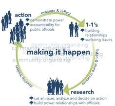 10 Community Ideas Community Organizing Community Community Development