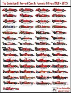 F1 Ferrari through out the years