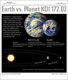 KOI 172.02, the most Earth-like Exoplanet Discovered by now.(Infographic)