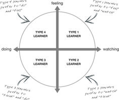 pdf 4mat learning styles questionnaire