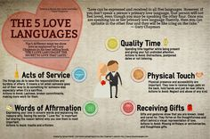 The Five Love Languages (Gary Chapman, Ph.) - love this infographic! Marriage Relationship, Happy Marriage, Relationships Love, Marriage Advice, Love And Marriage, Healthy Relationships, Failing Marriage, Better Relationship, Godly Marriage