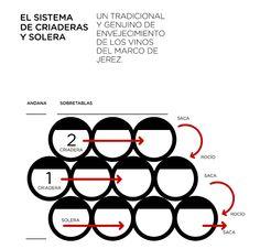El sistema de criaderas y soleras https://www.vinetur.com/fotos/mariajose/fotos-despacho-de-vinos-mar-7/cc-photos.html#photoid=2350