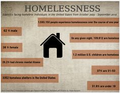 'Faces of Homelessness' panel combines USA national statistics with gripping personal accounts #infographic #homelessness