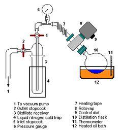 Image 4: Rotary evaporation laboratory setup.