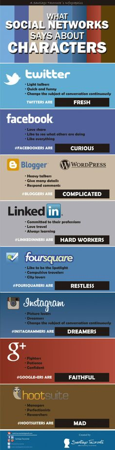 What Social Network says about characters #infografia #infographic #socialmedia