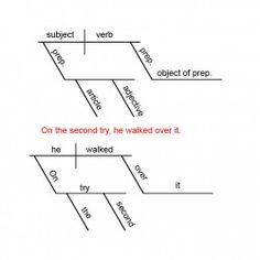Diagramming sentences 4 participle gerund infinitives youtube free diagramming sentences worksheet ccuart Gallery