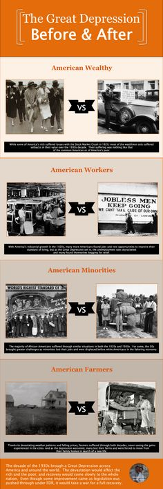 Use Infographics to teach the Great Depression in the middle or high school Social Studies classroom. Perfect images and content for US History. Social Studies Classroom, History Classroom, Teaching Social Studies, History Teachers, Teaching American History, Teaching History, American Literature, Study History, Us History