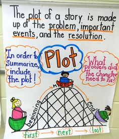 Lots of good anchor charts for math and reading. Plot Anchor Chart, Writing Anchor Charts, Plot Chart, Sequencing Anchor Chart, Anchor Charts First Grade, Teaching Plot, Teaching Writing, Teaching Ideas, Teaching Strategies