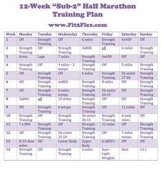 how to break 2 hours in the half marathon  half marathon